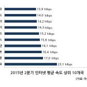 """한국 """"인터넷 속도 6분기 연속 1위"""""""