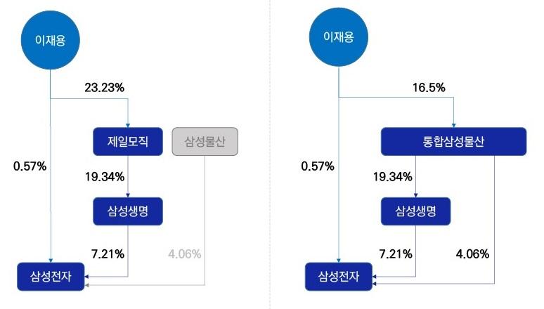 삼성그룹1
