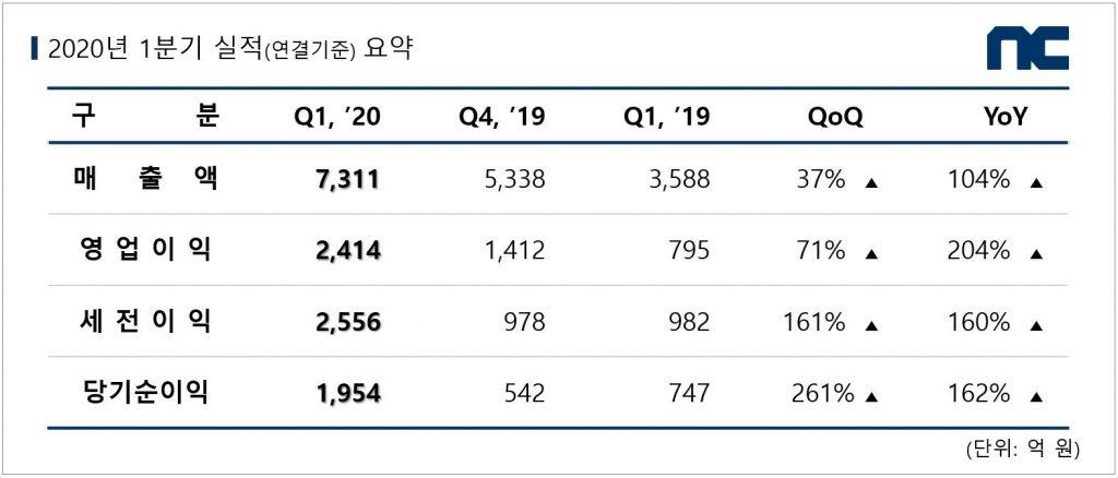 [엔씨소프트] 엔씨소프트 2020년 1분기 실적 도표